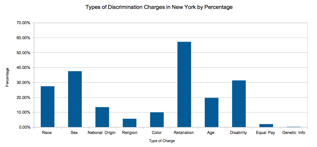 Types of EEOC Charges Filed in New York