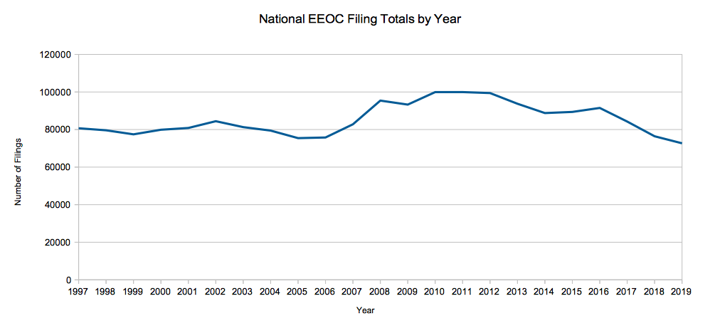 National EEOC Filings By Year