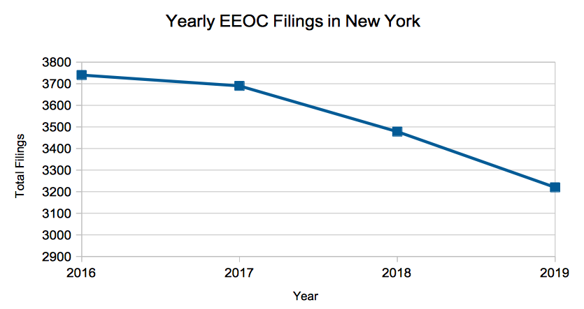 Yearly New York EEOC filings