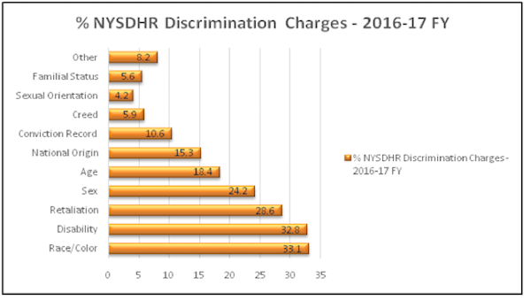 NYSDHR Discrimnation Charges - 2016 / 2017
