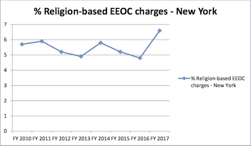 Religion Bases EEOC Charges